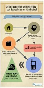 Proceso solicitud minicrédito Sucredito